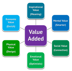 value_added