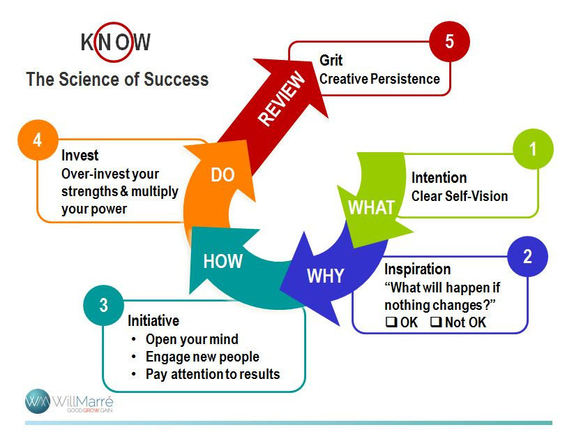 The Science of Success – Part 2