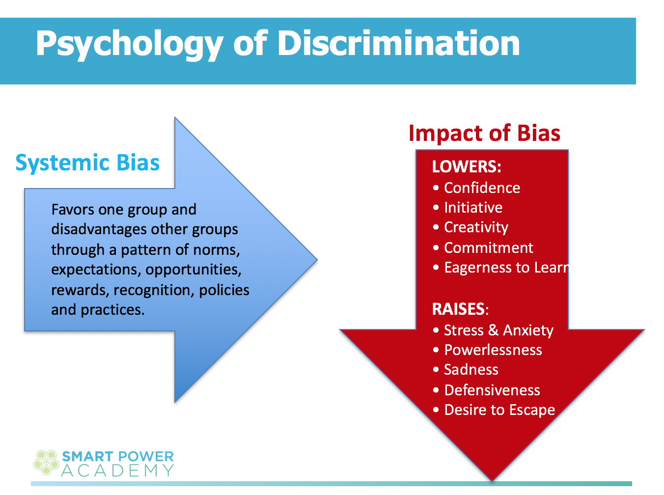 Psychology of Discrimination - Will Marre