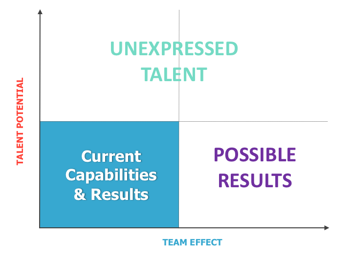TalentPotential - Team Effect