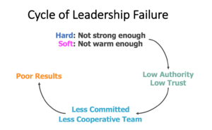 Cycle of Leadership Failure - Will Marre