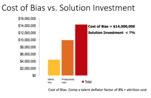 Cost of Bias in Companies - Will Marre